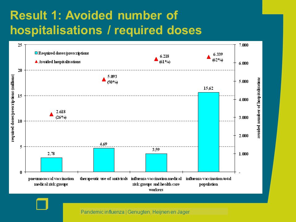r Pandemic influenza | Genugten, Heijnen en Jager Result 1: Avoided number of hospitalisations / required doses