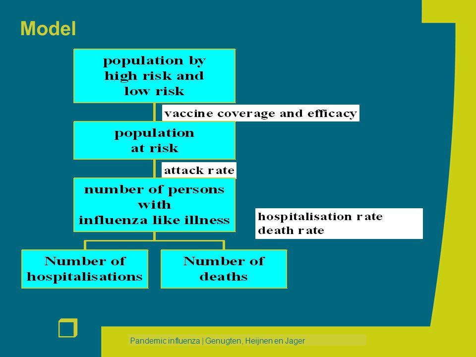 r Pandemic influenza   Genugten, Heijnen en Jager Model