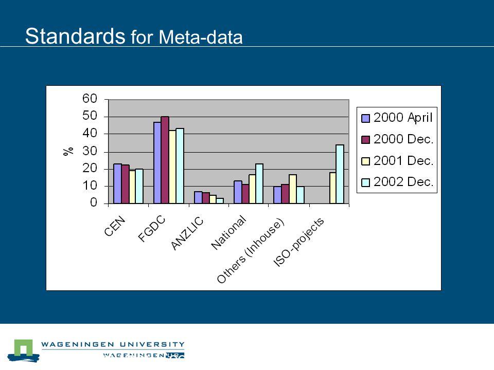 Centrum voor Geo-informatie Standards for Meta-data