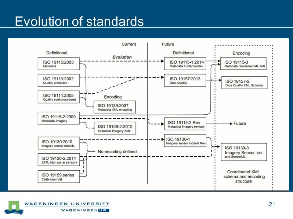 Evolution of standards 21
