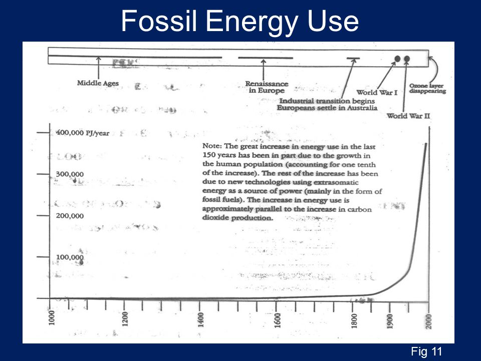 Fossil Energy Use Fig 11