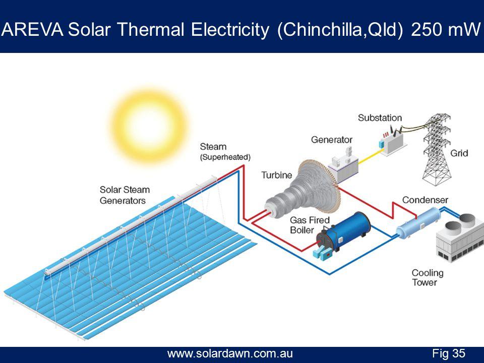 AREVA Solar Thermal Electricity (Chinchilla,Qld) 250 mW www.solardawn.com.auFig 35