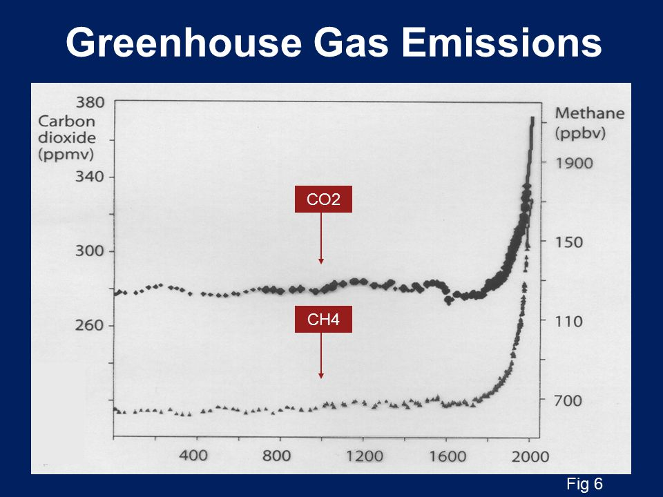 CARBON COSTS OF ENERGY POWER SOURCE CO 2 in g/kWh Nuclear 4 Wind 8 Large scale hydro 8 Energy crops 17 Geothermal 79 Solar133 Gas 430* Diesel 772 Oil 828 Coal 955** (UK Govt's Energy Technology Support Unit Report, 2008) Fig 7