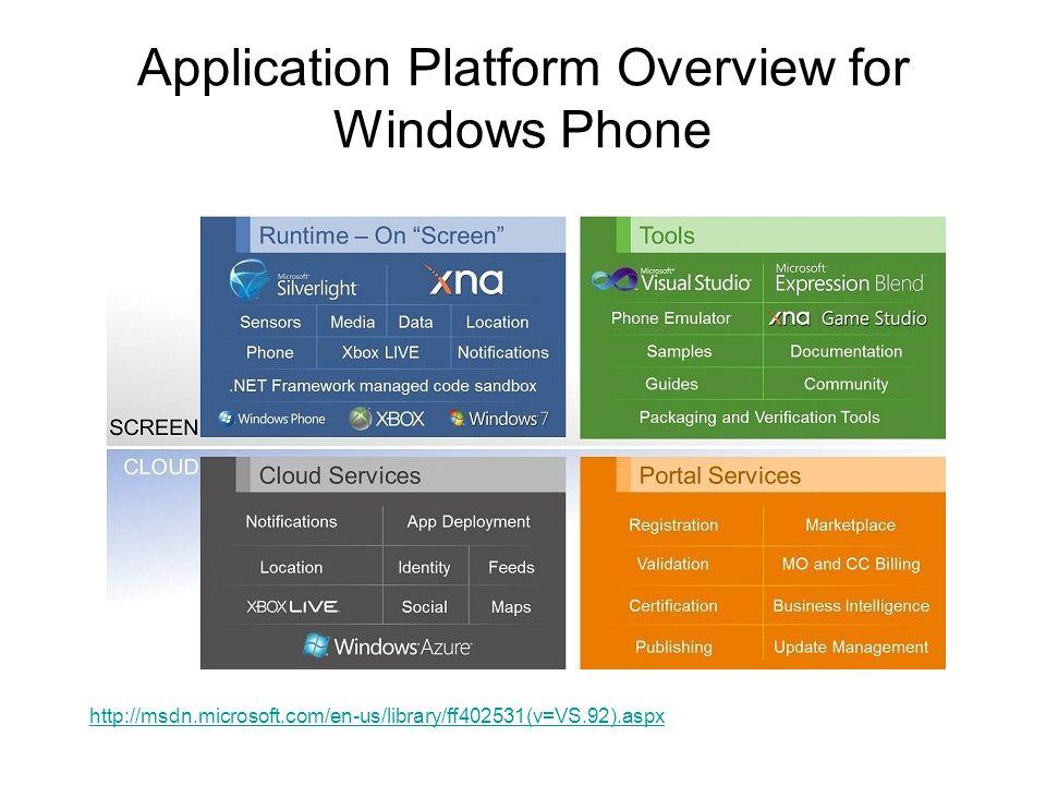 Application Platform Overview for Windows Phone http://msdn.microsoft.com/en-us/library/ff402531(v=VS.92).aspx