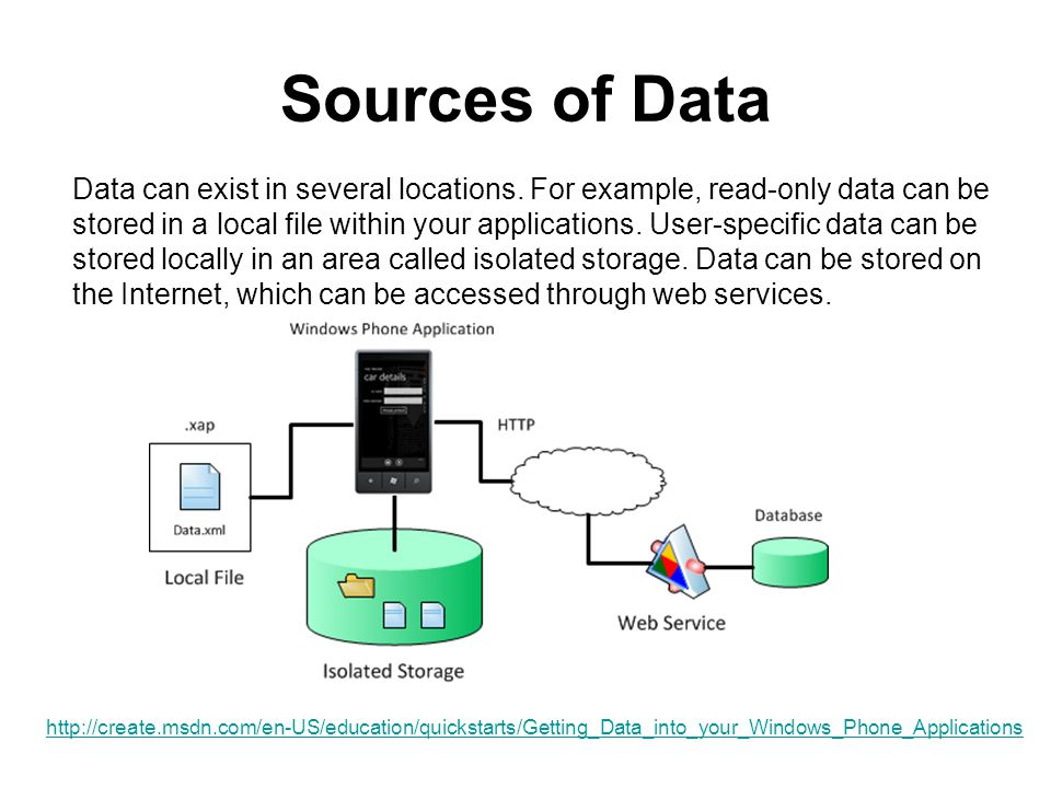 Sources of Data Data can exist in several locations.