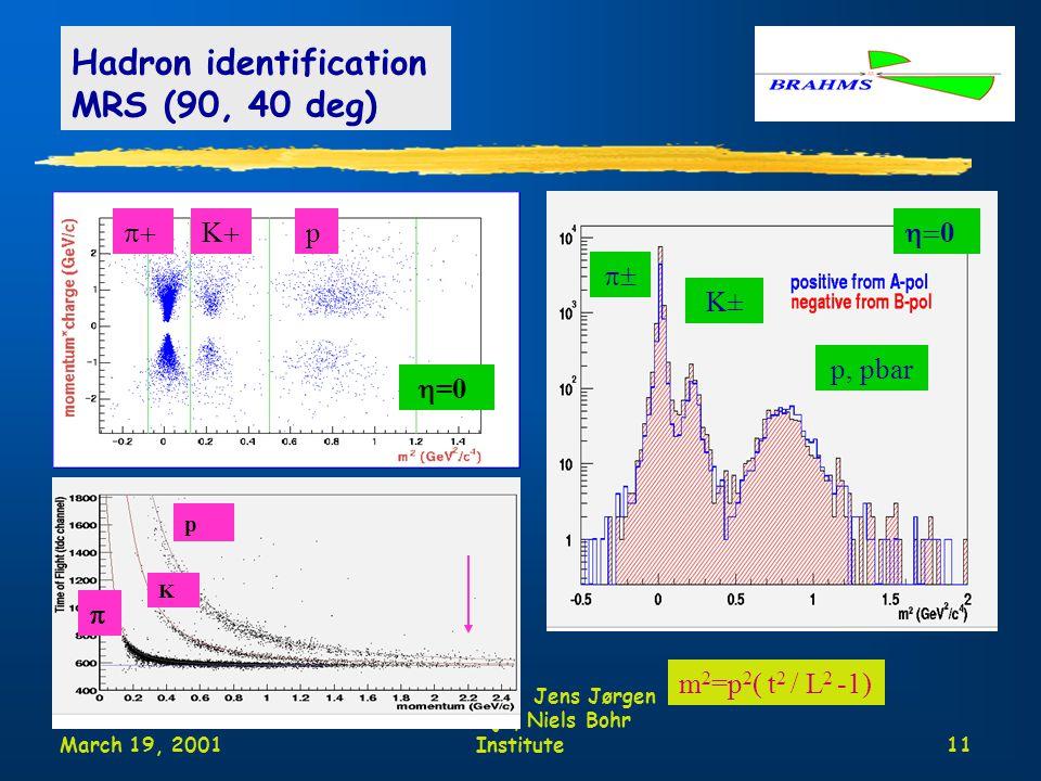 March 19, 2001 Moriond Jens Jørgen Gaardhøje, Niels Bohr Institute11 Hadron identification MRS (90, 40 deg) m 2 =p 2 ( t 2 / L 2 -1) p-bar  KK p  =0  =3 p K  0 p, pbar K±  