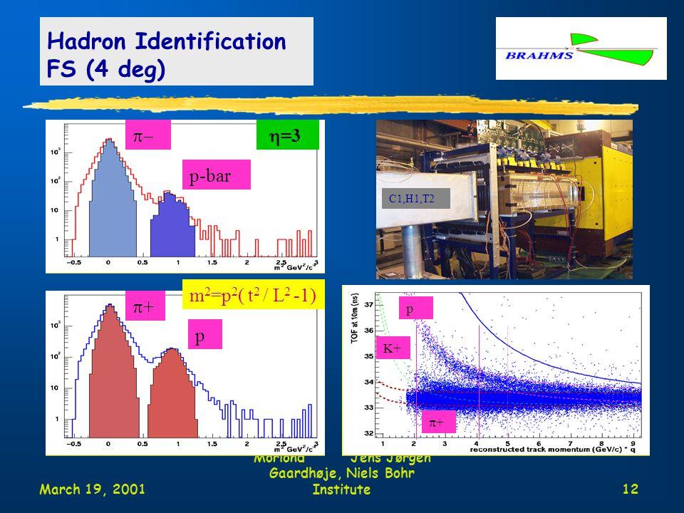 March 19, 2001 Moriond Jens Jørgen Gaardhøje, Niels Bohr Institute12 Hadron Identification FS (4 deg)  p-bar  =3 C1,H1,T2 ++ p m 2 =p 2 ( t 2 / L 2 -1) ++ p K+