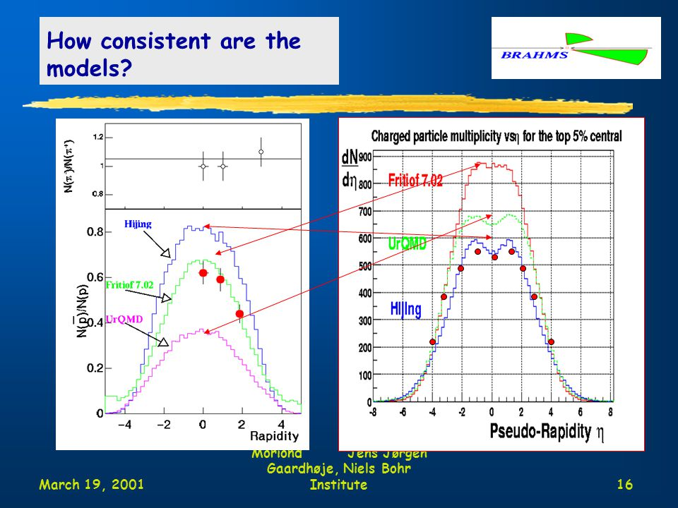March 19, 2001 Moriond Jens Jørgen Gaardhøje, Niels Bohr Institute16 How consistent are the models