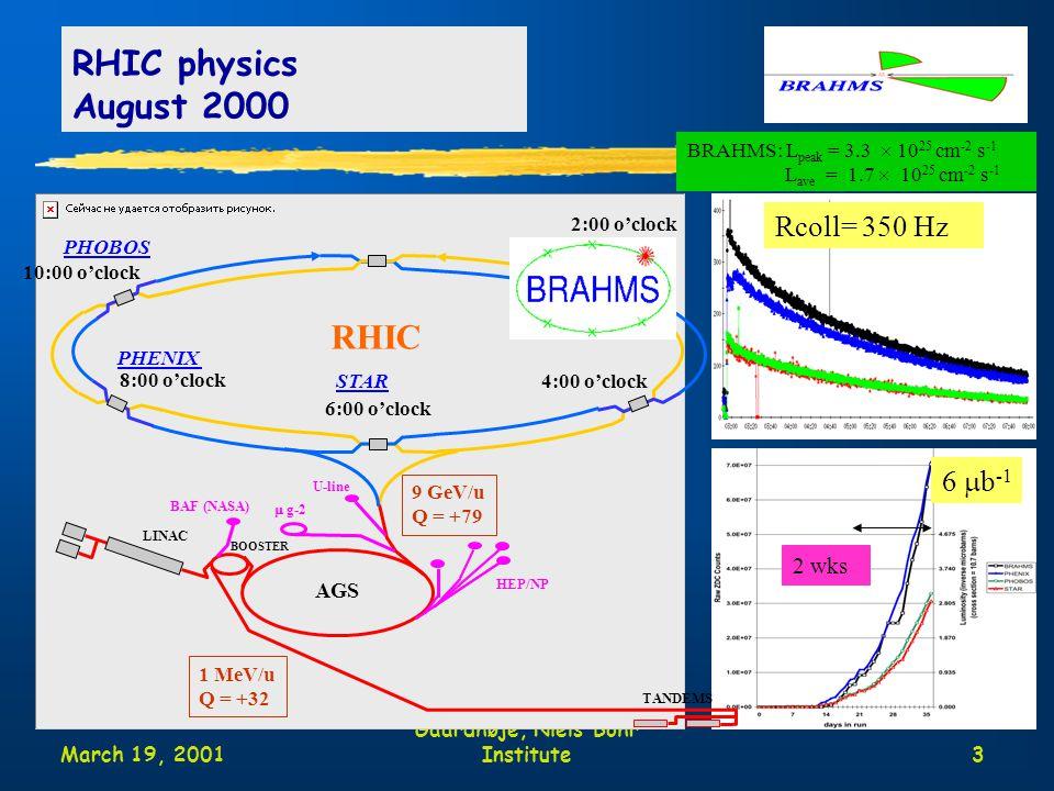 March 19, 2001 Moriond Jens Jørgen Gaardhøje, Niels Bohr Institute3 RHIC physics August 2000 2:00 o'clock 4:00 o'clock 6:00 o'clock 8:00 o'clock 10:00 o'clock STAR PHENIX RHIC AGS LINAC BOOSTER TANDEMS 9 GeV/u Q = +79 1 MeV/u Q = +32 HEP/NP  g-2 U-line BAF (NASA) BRAHMS: L peak = 3.3  10 25 cm -2 s -1 L ave = 1.7  10 25 cm -2 s -1 Rcoll= 350 Hz PHOBOS 6  b -1 2 wks