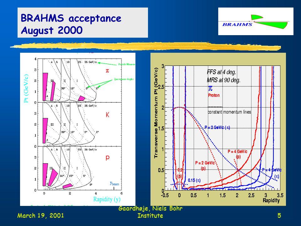 March 19, 2001 Moriond Jens Jørgen Gaardhøje, Niels Bohr Institute5 BRAHMS acceptance August 2000