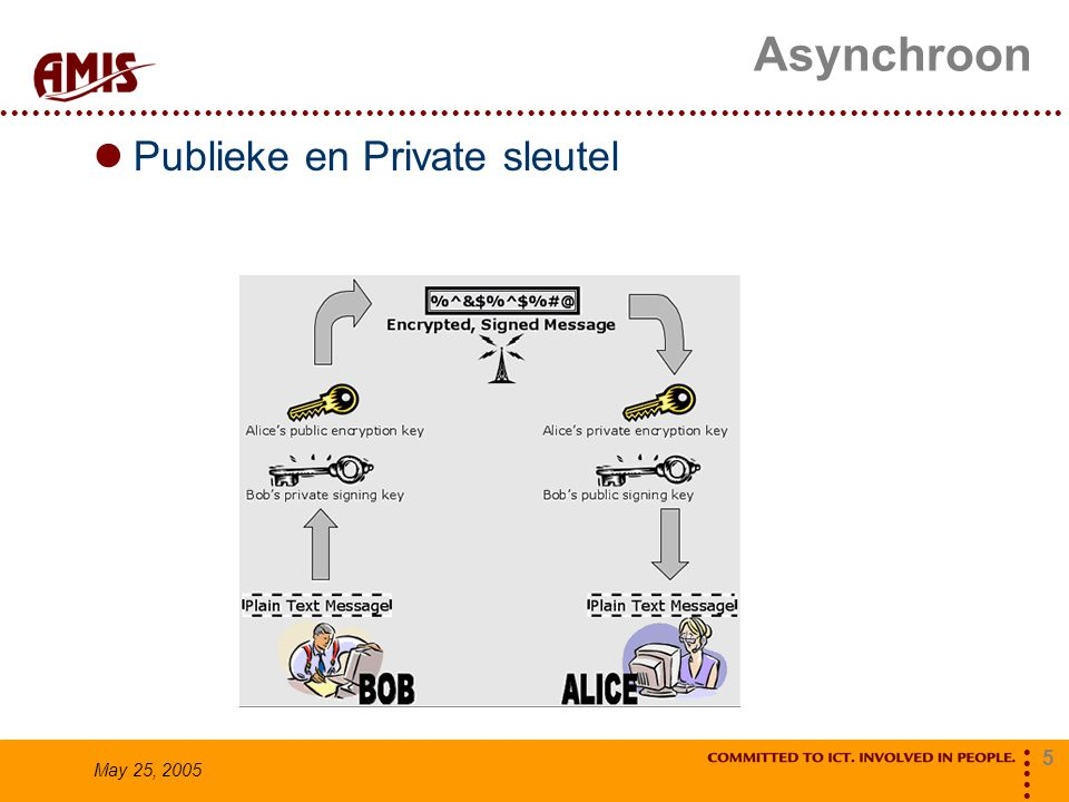 5 May 25, 2005 Asynchroon Publieke en Private sleutel