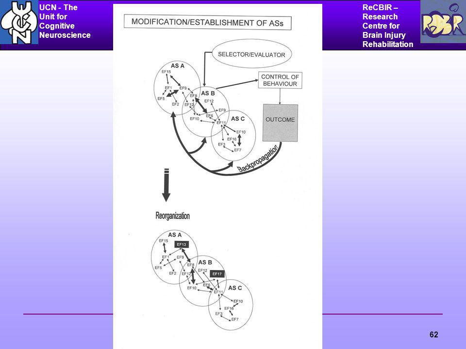 UCN - The Unit for Cognitive Neuroscience ReCBIR – Research Centre for Brain Injury Rehabilitation 62