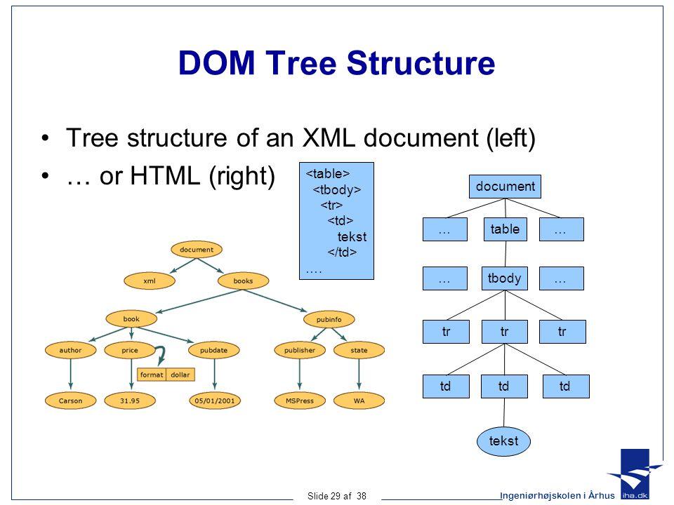 Ingeniørhøjskolen i Århus Slide 29 af 38 DOM Tree Structure Tree structure of an XML document (left) … or HTML (right) document …table tbody … …… tr td tekst tekst ….