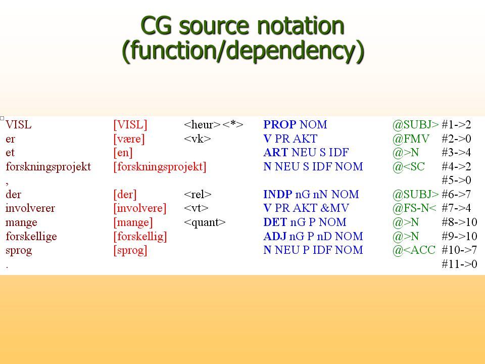 CG source notation (function/dependency)