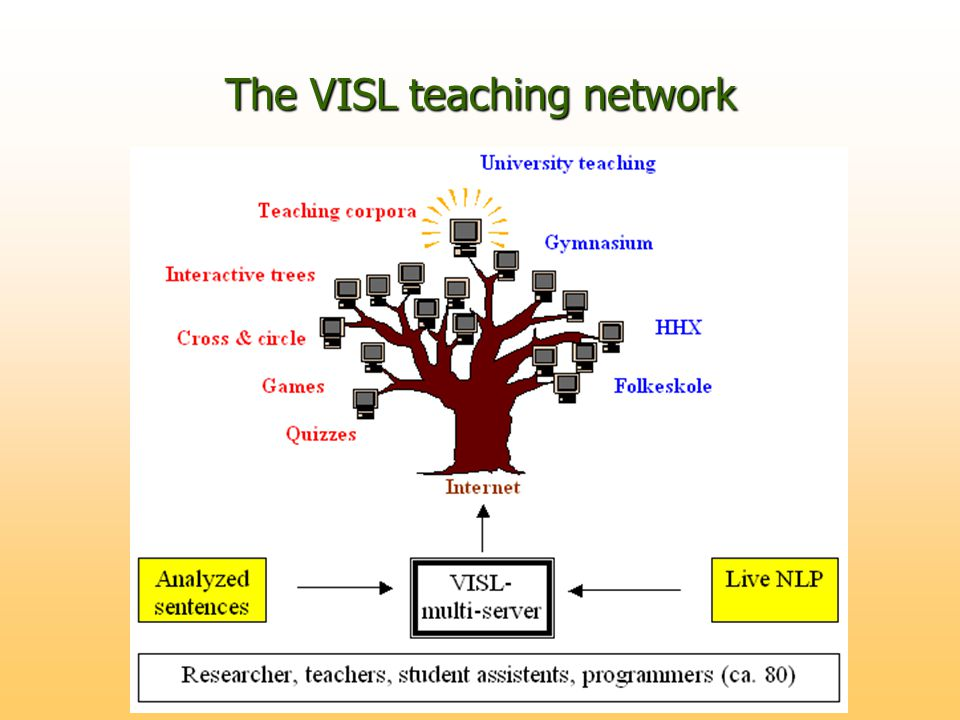 The VISL teaching network
