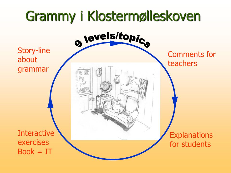 Grammy i Klostermølleskoven Story-line about grammar Interactive exercises Book = IT Comments for teachers Explanations for students