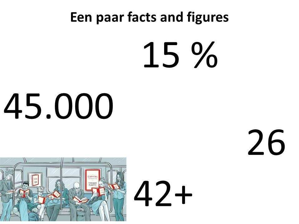 15 % 26 45.000 Een paar facts and figures 42+