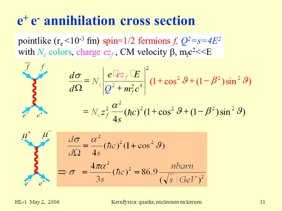 HL-1 May 2, 2006Kernfysica: quarks, nucleonen en kernen11 e + e - annihilation cross section pointlike (r e <10 -3 fm) spin=1/2 fermions f, Q 2 =s=4E 2 with N c colors, charge ez f, CM velocity , m f c 2 <<E )sin)1(cos1()( 4 )sin)1(cos1( 2222 2 2 222 2 42           c s zN cm2m2 Q Eeze N d d fc f f c 
