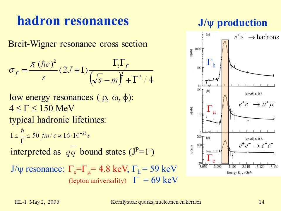 HL-1 May 2, 2006Kernfysica: quarks, nucleonen en kernen14 hadron resonances J/  production Breit-Wigner resonance cross section low energy resonances ( , ,  ): 4    150 MeV typical hadronic lifetimes: interpreted as bound states (J P =1 - ) J/  resonance:  e =   = 4.8 keV,  h = 59 keV (lepton universality)  = 69 keV ee  hh