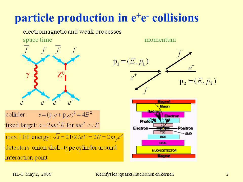 HL-1 May 2, 2006Kernfysica: quarks, nucleonen en kernen2 particle production in e + e - collisions electromagnetic and weak processes space time momentum  Z0Z0