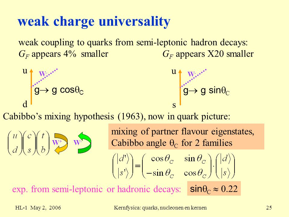 HL-1 May 2, 2006Kernfysica: quarks, nucleonen en kernen25 weak charge universality weak coupling to quarks from semi-leptonic hadron decays: G F appears 4% smaller G F appears X20 smaller W-W- g  g cos  C d u W-W- g  g sin  C s u Cabibbo's mixing hypothesis (1963), now in quark picture: W+W+ W-W- mixing of partner flavour eigenstates, Cabibbo angle  C for 2 families exp.