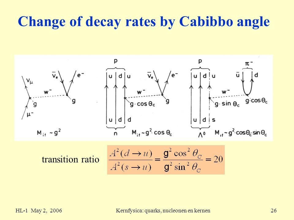 HL-1 May 2, 2006Kernfysica: quarks, nucleonen en kernen26 Change of decay rates by Cabibbo angle transition ratio