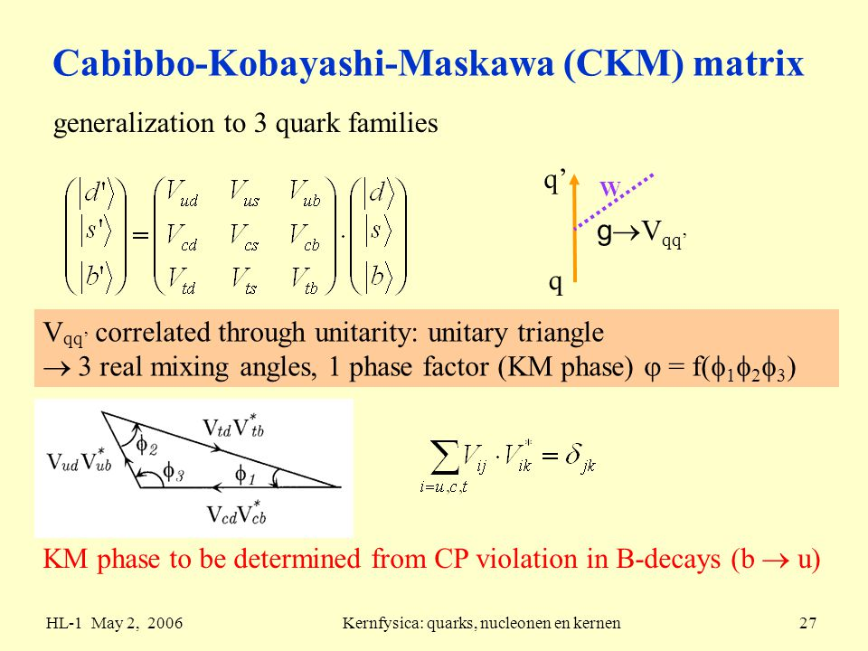 HL-1 May 2, 2006Kernfysica: quarks, nucleonen en kernen27 Cabibbo-Kobayashi-Maskawa (CKM) matrix generalization to 3 quark families W q q' g  V qq' V qq' correlated through unitarity: unitary triangle  3 real mixing angles, 1 phase factor (KM phase)  = f(  1  2  3 ) KM phase to be determined from CP violation in B-decays (b  u)