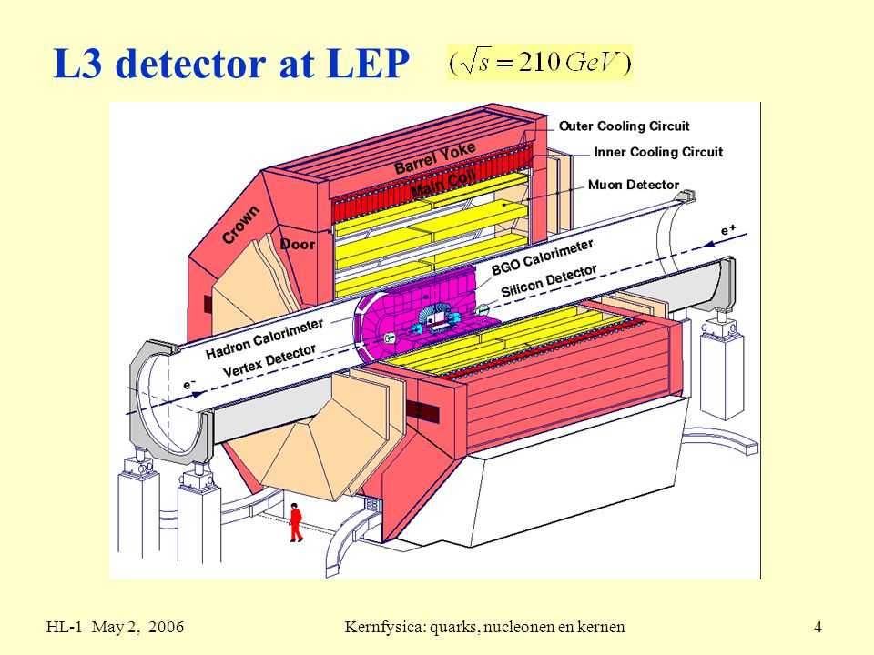 HL-1 May 2, 2006Kernfysica: quarks, nucleonen en kernen15 non-resonant hadron production primary q f looses energy by secondary formation: hadronisation process (  1fm/c) hadron jets primary production for f flavours, N c colours: