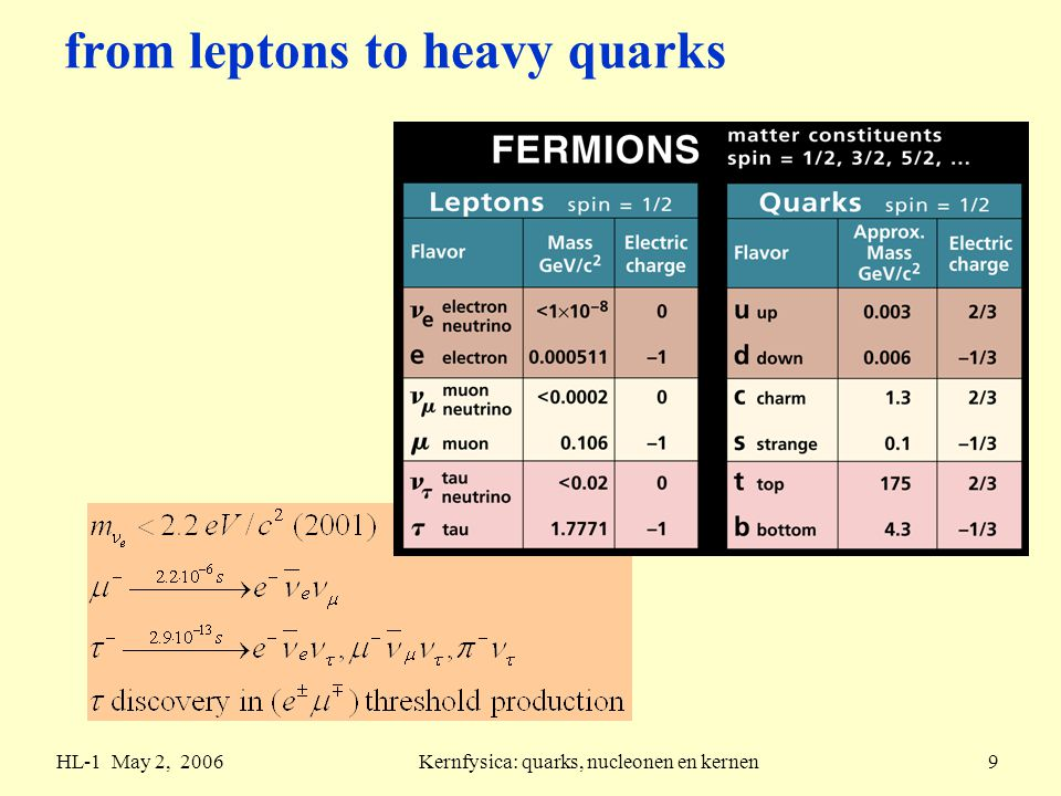 HL-1 May 2, 2006Kernfysica: quarks, nucleonen en kernen9 from leptons to heavy quarks