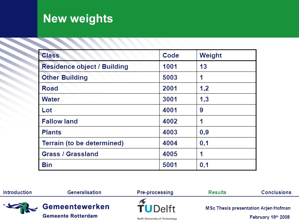February 19 th 2008 MSc Thesis presentation Arjen Hofman New weights ClassCodeWeight Residence object / Building100113 Other Building50031 Road20011,2 Water30011,3 Lot40019 Fallow land40021 Plants40030,9 Terrain (to be determined)40040,1 Grass / Grassland40051 Bin50010,1 Introduction Generalisation Pre-processing Results Conclusions