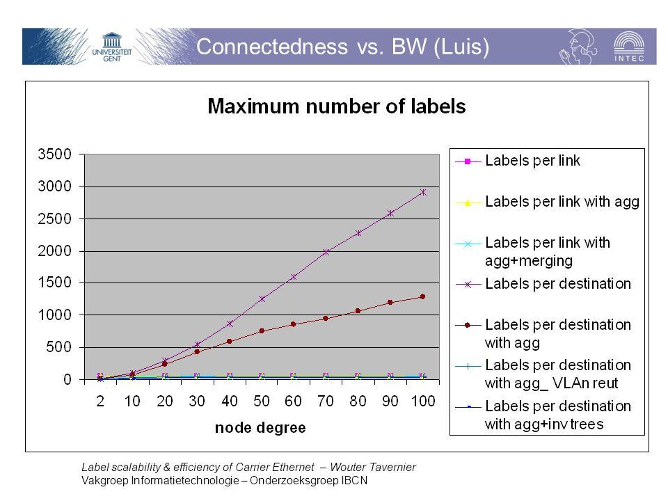 Label scalability & efficiency of Carrier Ethernet – Wouter Tavernier Vakgroep Informatietechnologie – Onderzoeksgroep IBCN Connectedness vs.