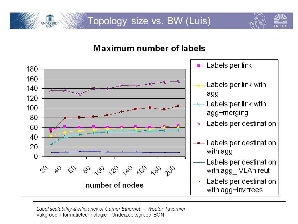 Label scalability & efficiency of Carrier Ethernet – Wouter Tavernier Vakgroep Informatietechnologie – Onderzoeksgroep IBCN Topology size vs.