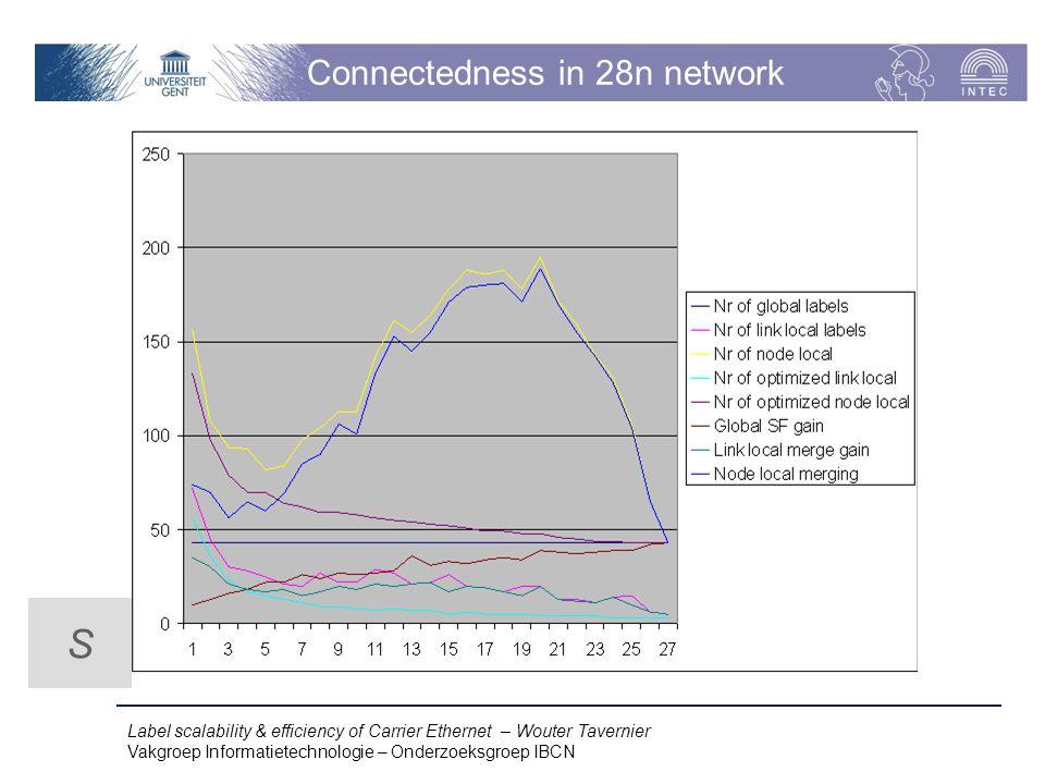 Label scalability & efficiency of Carrier Ethernet – Wouter Tavernier Vakgroep Informatietechnologie – Onderzoeksgroep IBCN Connectedness in 28n network S
