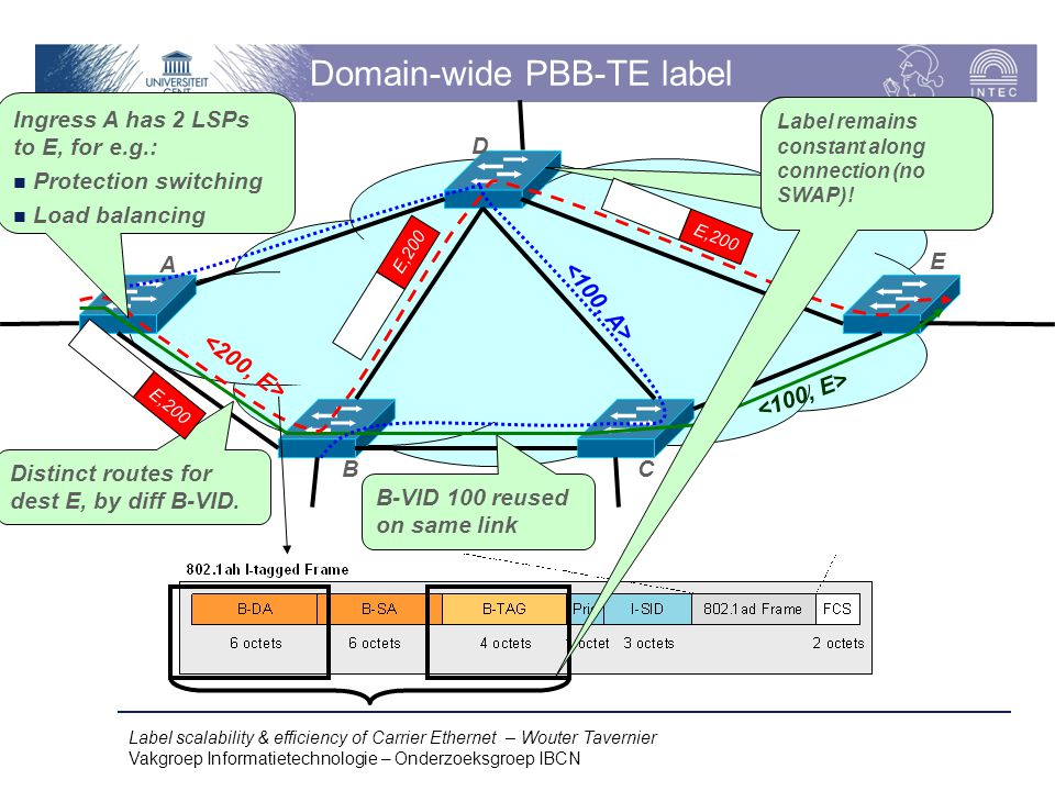 Label scalability & efficiency of Carrier Ethernet – Wouter Tavernier Vakgroep Informatietechnologie – Onderzoeksgroep IBCN Domain-wide PBB-TE label A