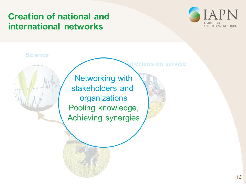 13 Creation of national and international networks Science Agricultural extension service Farms Networking with stakeholders and organizations Pooling