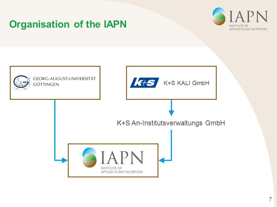 7 Organisation of the IAPN K+S KALI GmbH K+S An-Institutsverwaltungs GmbH
