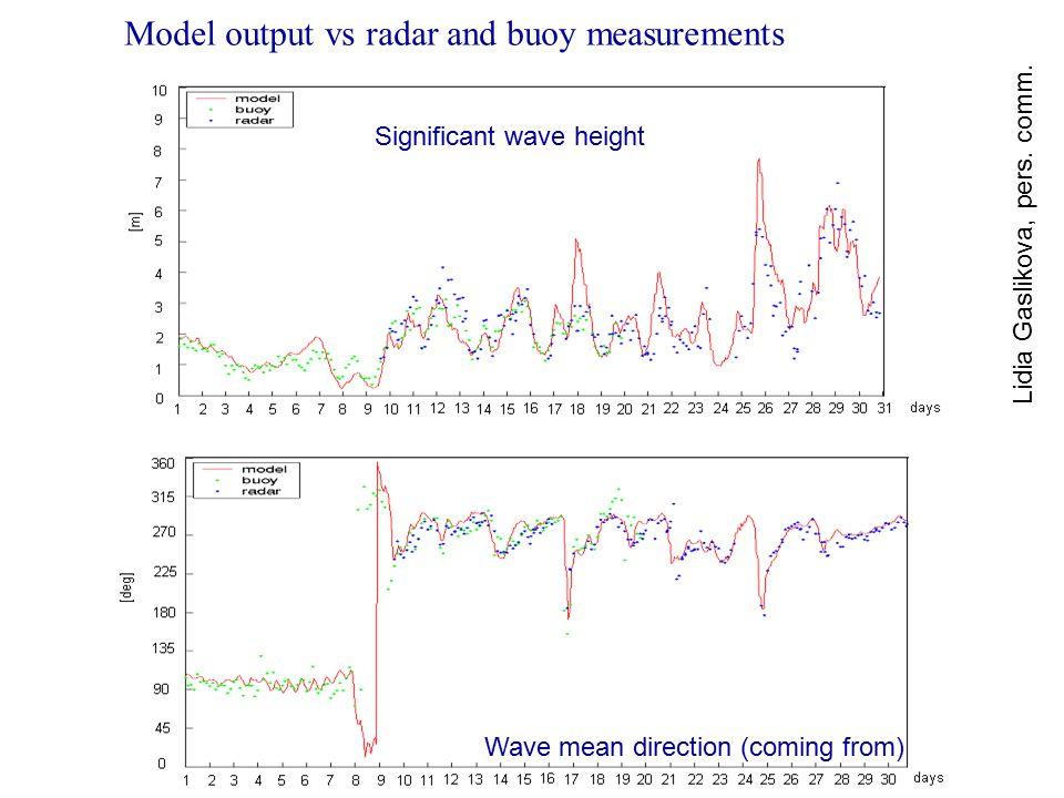 Model output vs radar and buoy measurements Lidia Gaslikova, pers.