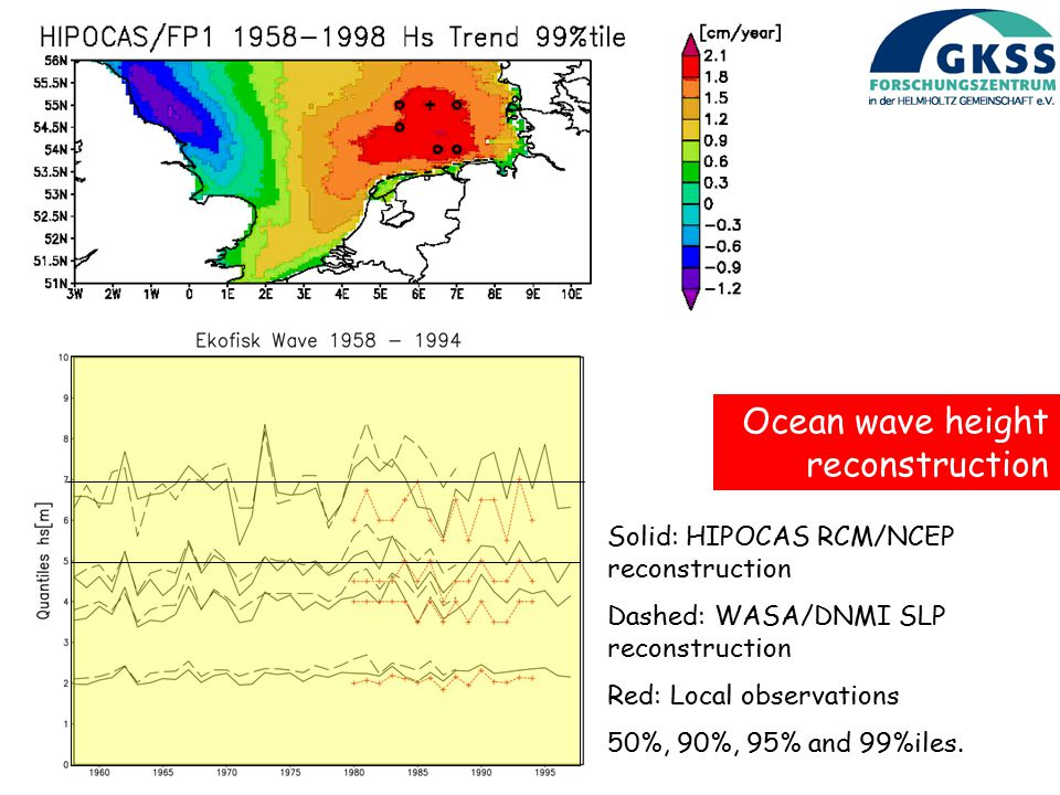 Ocean wave height reconstruction Solid: HIPOCAS RCM/NCEP reconstruction Dashed: WASA/DNMI SLP reconstruction Red: Local observations 50%, 90%, 95% and 99%iles.