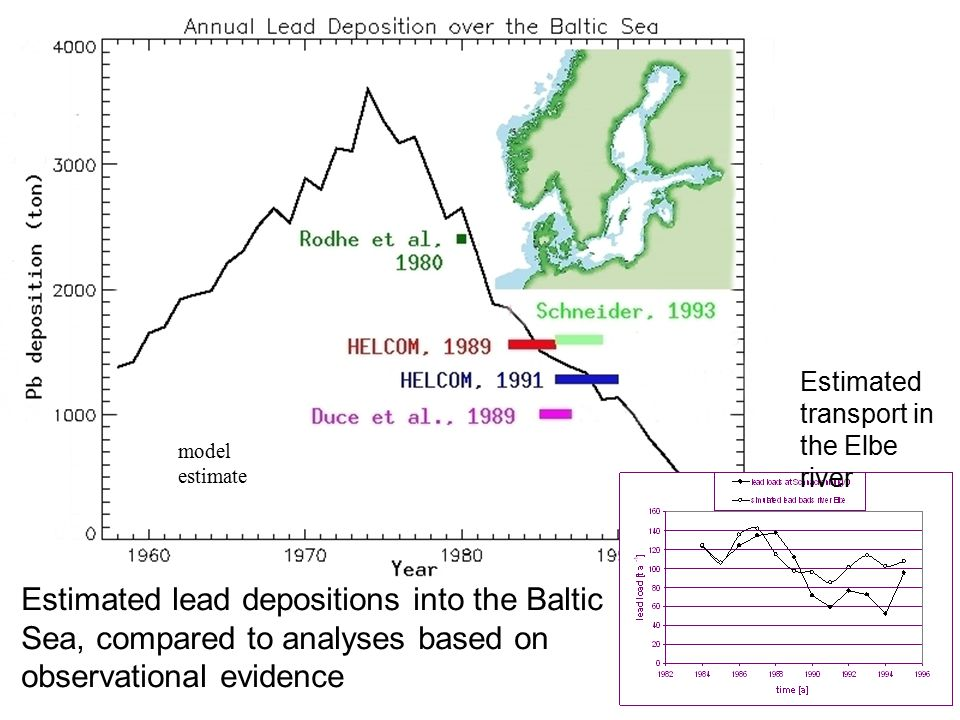 model estimate Estimated lead depositions into the Baltic Sea, compared to analyses based on observational evidence Estimated transport in the Elbe river