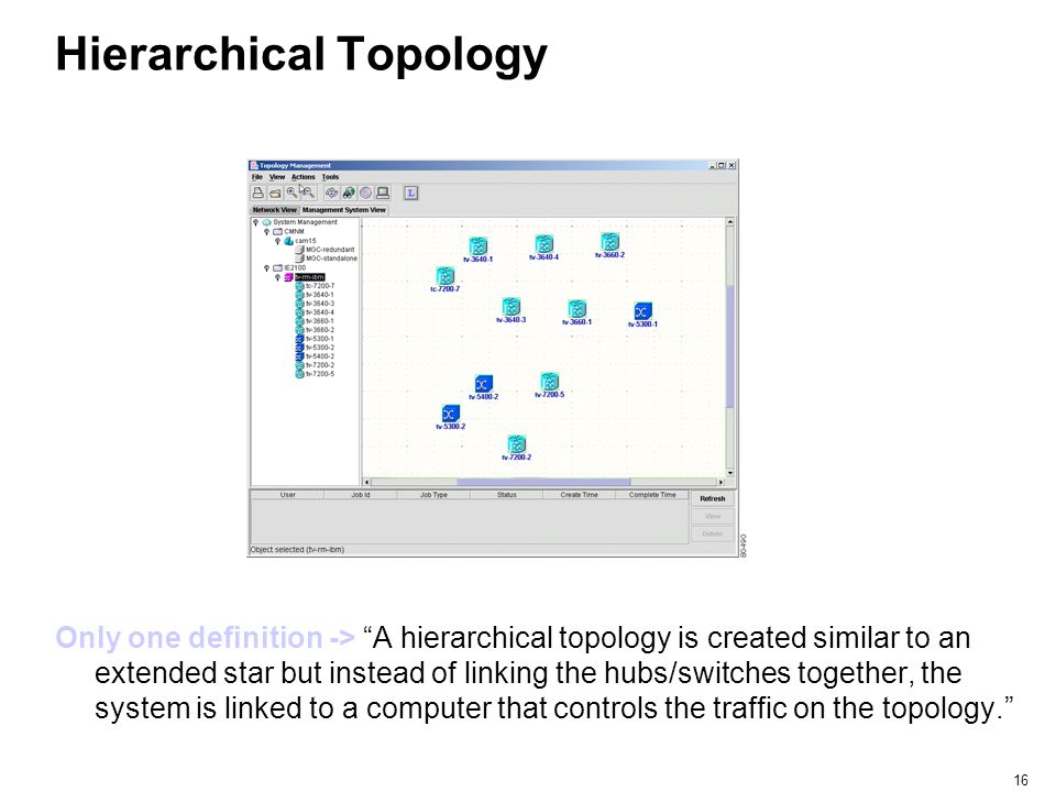 """16 Hierarchical Topology Only one definition -> """"A hierarchical topology is created similar to an extended star but instead of linking the hubs/switch"""