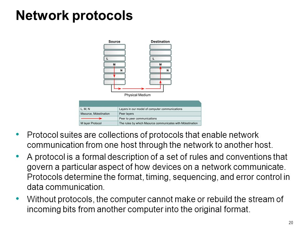 20 Network protocols Protocol suites are collections of protocols that enable network communication from one host through the network to another host.