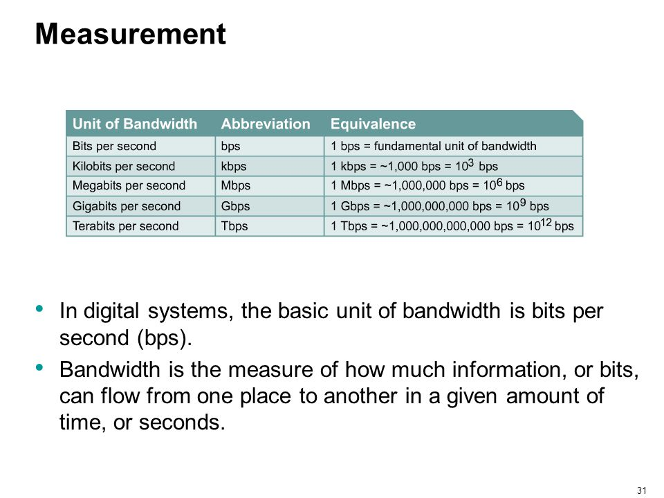 31 Measurement In digital systems, the basic unit of bandwidth is bits per second (bps). Bandwidth is the measure of how much information, or bits, ca
