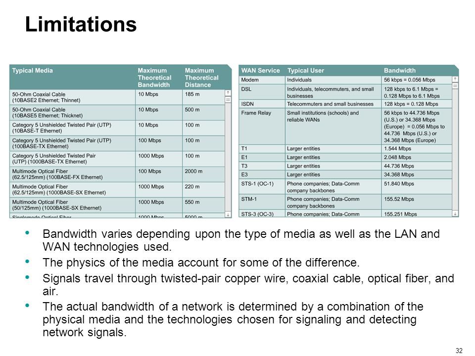 32 Limitations Bandwidth varies depending upon the type of media as well as the LAN and WAN technologies used. The physics of the media account for so