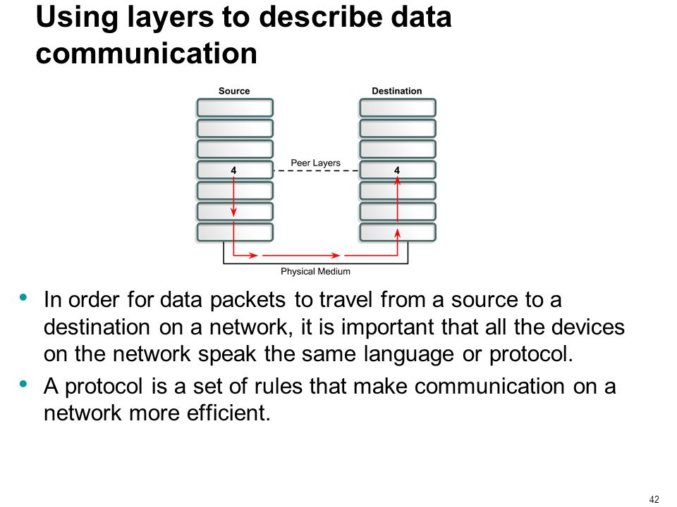 42 Using layers to describe data communication In order for data packets to travel from a source to a destination on a network, it is important that a