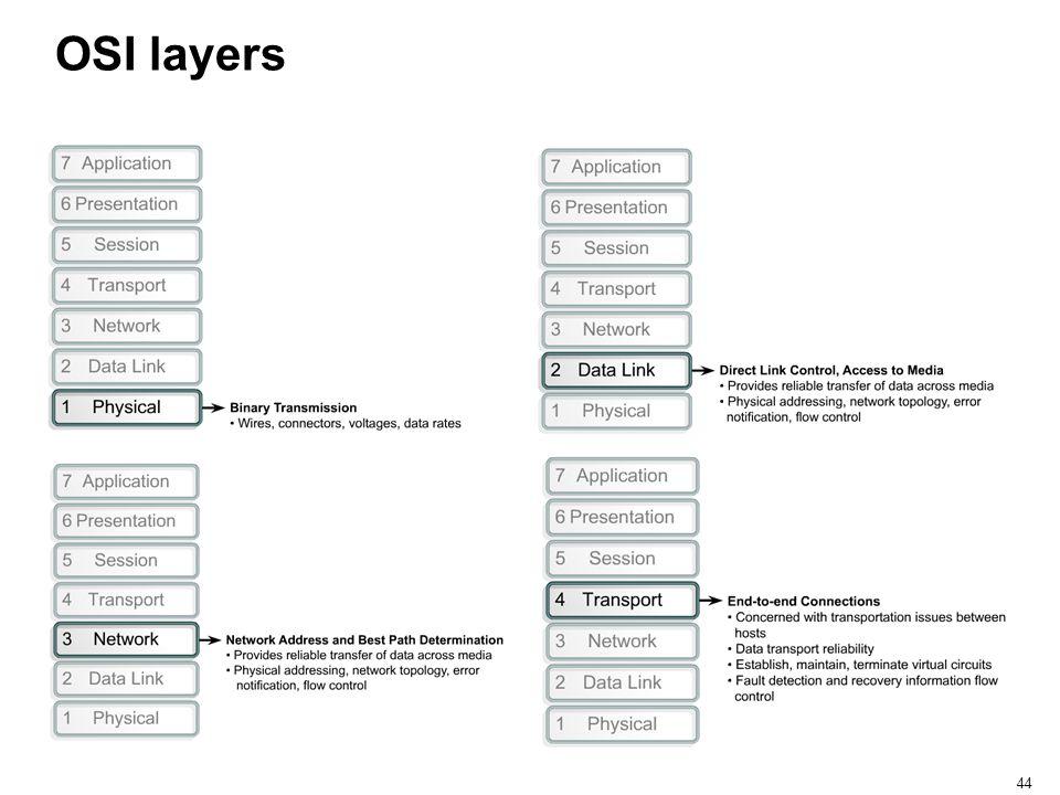 44 OSI layers