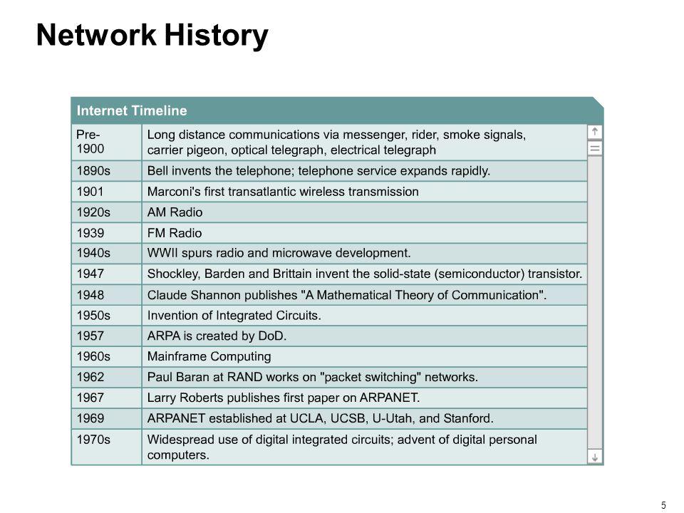 5 Network History