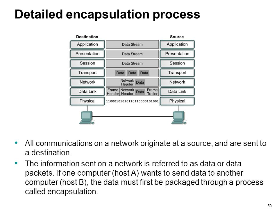 50 Detailed encapsulation process All communications on a network originate at a source, and are sent to a destination. The information sent on a netw