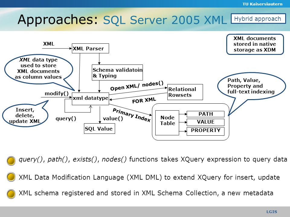 Approaches: SQL Server 2005 XML TU Kaiserslautern LGIS Hybrid approach FOR XML XML Parser Schema validatoin & Typing XML xml datatype modify() Relational Rowsets Open XML/ nodes() Node Table value() Primary Index PATH VALUE PROPERTY SQL Value query() query(), path(), exists(), nodes() functions takes XQuery expression to query data XML Data Modification Language (XML DML) to extend XQuery for insert, update XML schema registered and stored in XML Schema Collection, a new metadata Insert, delete, update XML Path, Value, Property and full-text indexing XML data type used to store XML documents as column values XML documents stored in native storage as XDM
