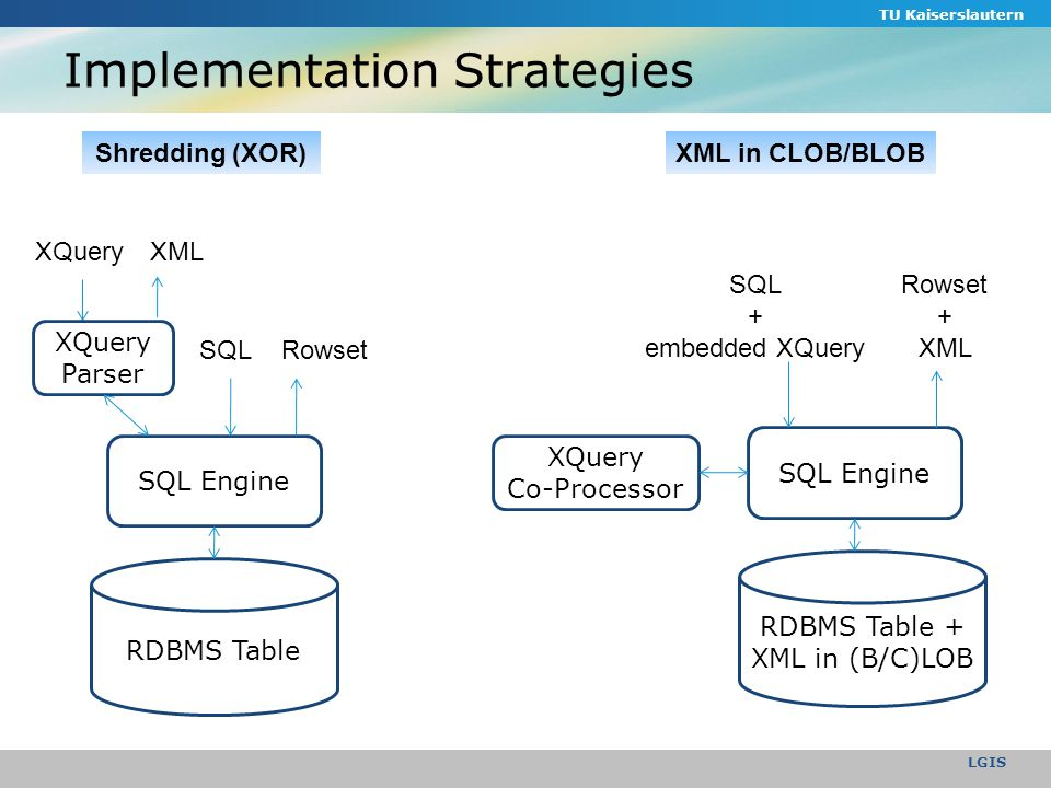 TU Kaiserslautern LGIS Implementation Strategies RDBMS Table SQL Engine SQL XQuery Parser XQueryXML Rowset Shredding (XOR) RDBMS Table + XML in (B/C)LOB SQL Engine XQuery Co-Processor SQL + embedded XQuery Rowset + XML XML in CLOB/BLOB
