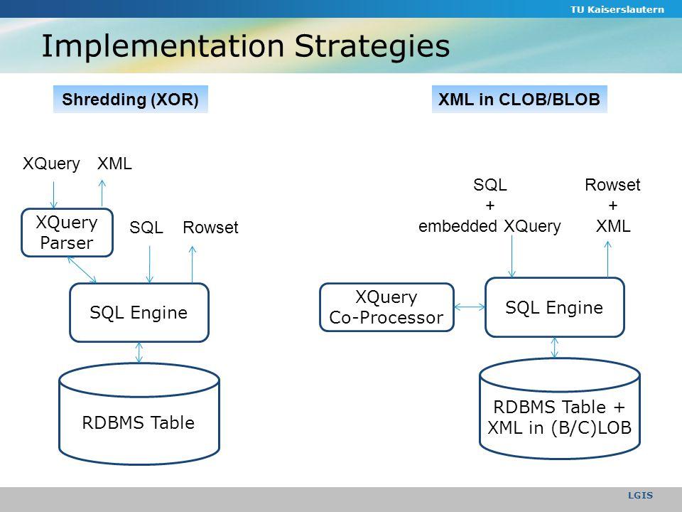 Implementation Strategies TU Kaiserslautern LGIS Hybrid Native XML XDBMS XQuery SQL Parser SQLRowset XML Relational Over XML (ROX) RDBMS Table (XML Node in Column) SQLRowset SQL Engine Shared RDBMS XQueryXML XQuery Engine Native XML Storage XDBMS XQueryXML Pure Native